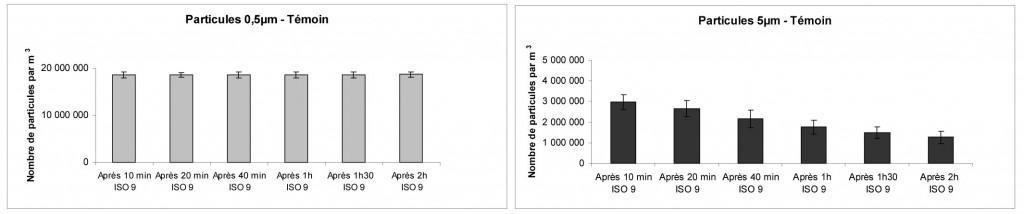 Evolution du niveau d'empoussièrement moyen au sein de la chambre non équipée d'un dispositif mobile de traitement d'air (Témoin)